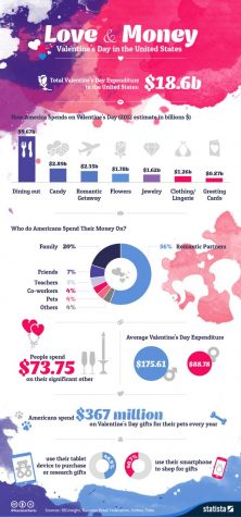 Money Matters on Valentine