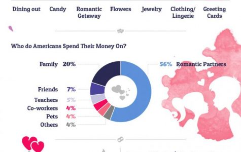 Money Matters on Valentine's Day