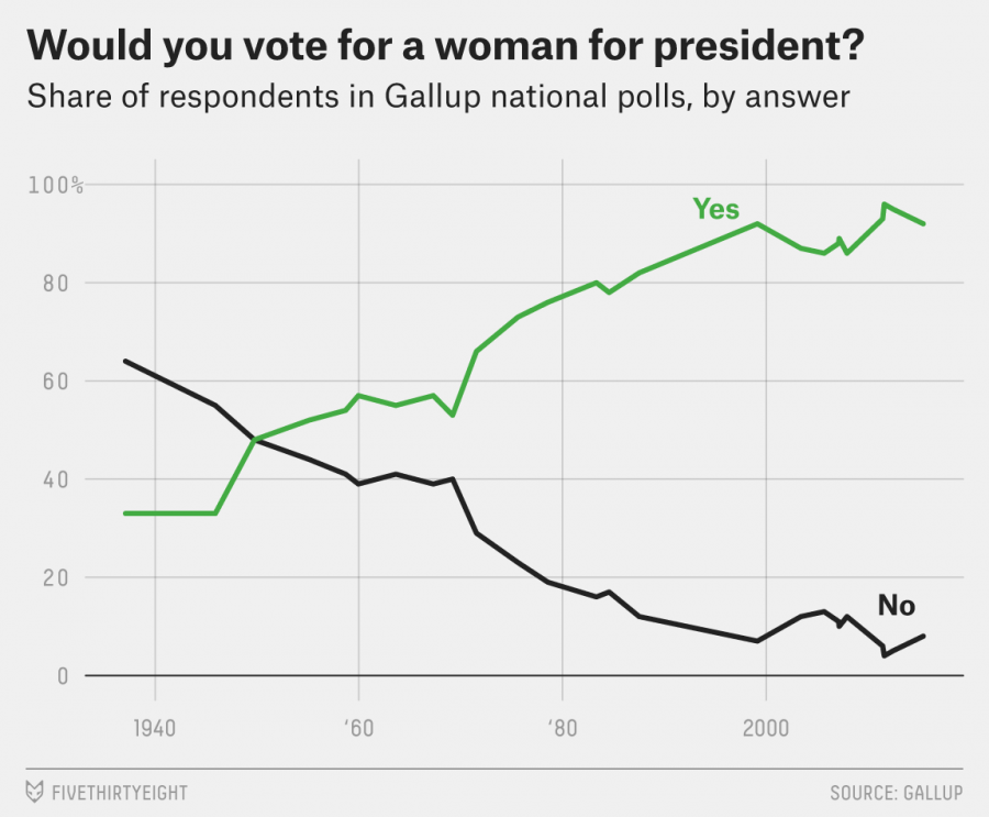 Will we ever have a female president?